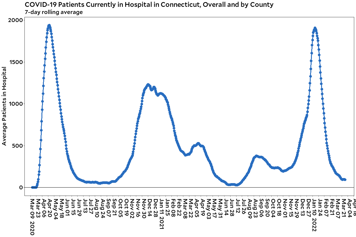 Connecticut hospitalizations overall